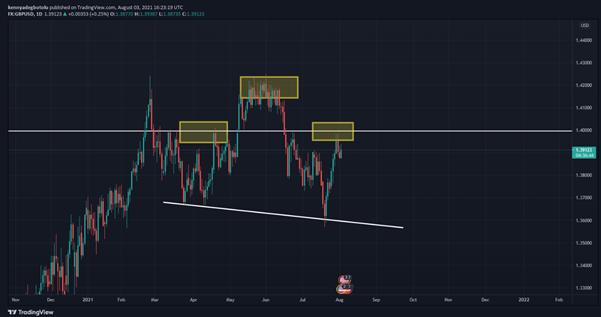 GBPUSD Technical Outlook Scope Markets