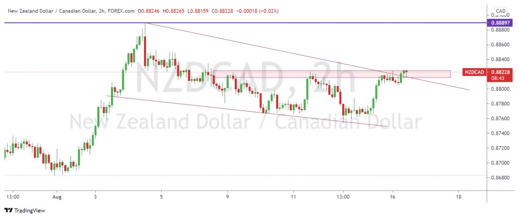 NZD/CAD, 2 h, made by LulamaFX scope markets