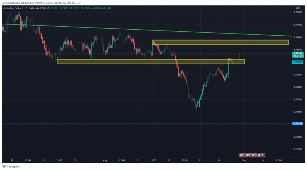 Technical outlook Australian Dollar/US Dollar Aug 31, 2021, crated by Kenny from Scope Markets