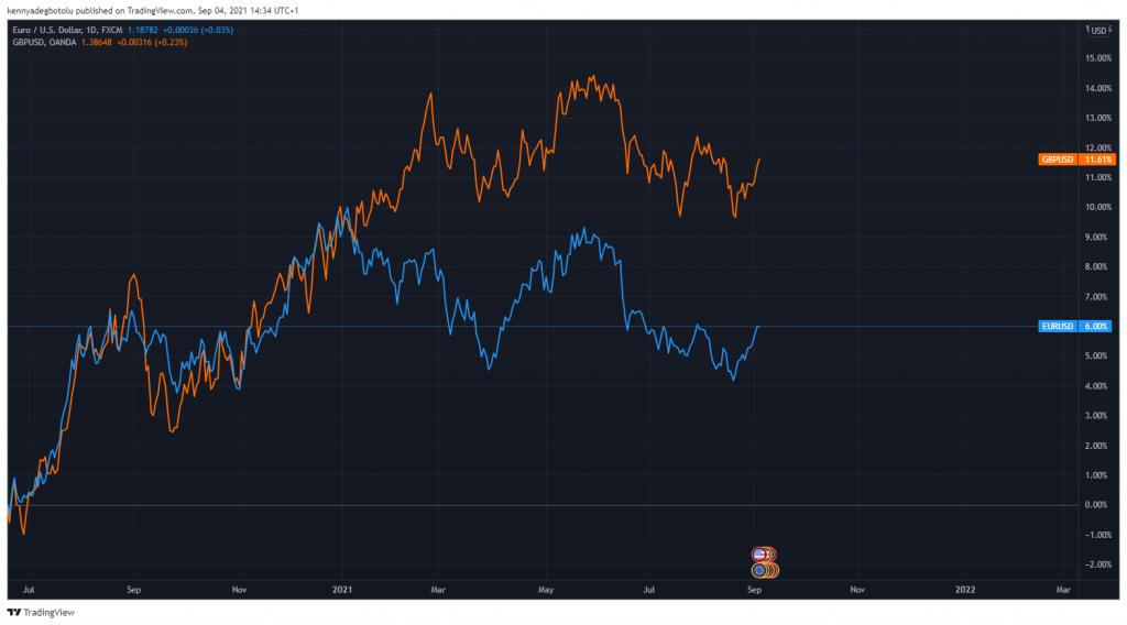 EURUSD positive forex market correlation