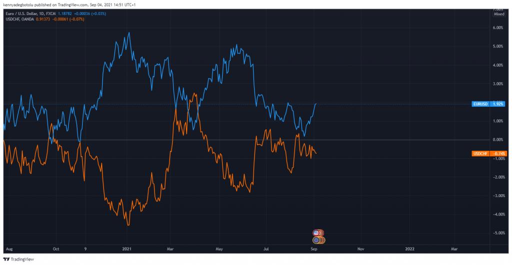 USDCAD/USDCHF positive correlation chart Scope Markets