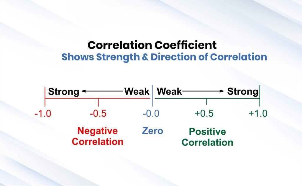 forex market correlation coefficient Shows strenght&direction of correlation Scope Markets