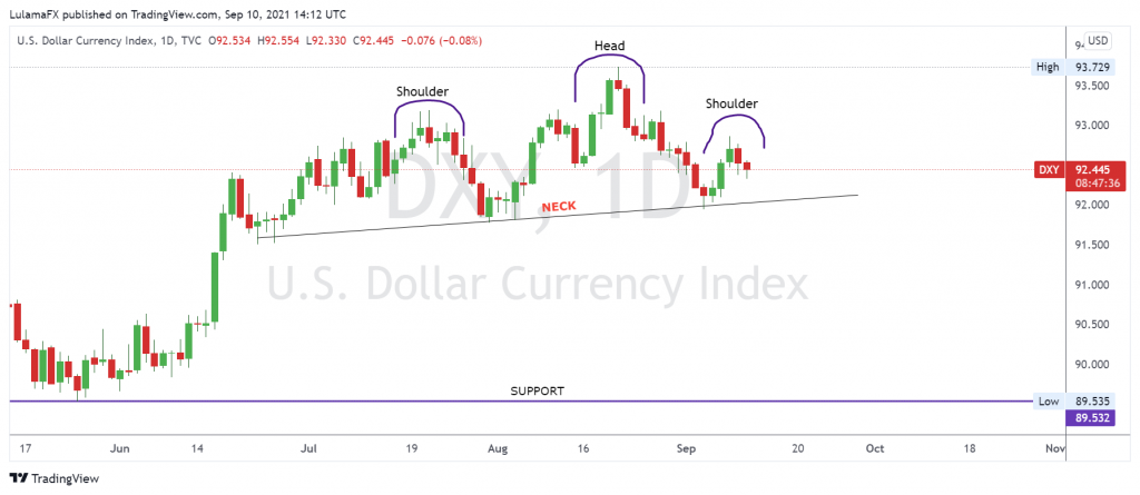U.S dollar currency index, 1D, Sep 10, 2021 made by LulamaFX from Scope Markets